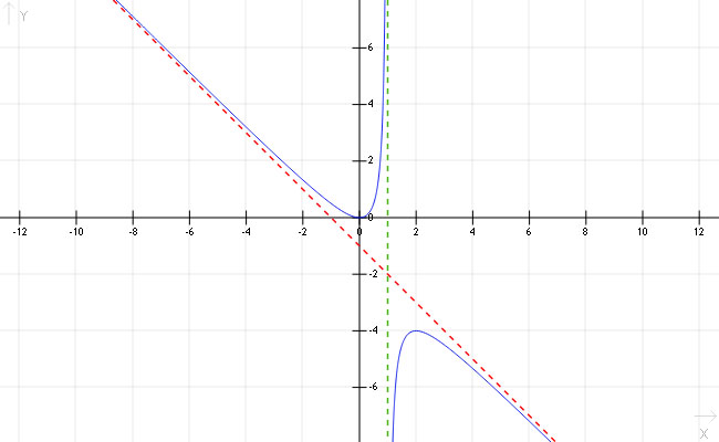 Graph of f(x)=(x^2)/(1-x) with its vertical asymptote at x=1 and a slant asymptote at y=-x-1